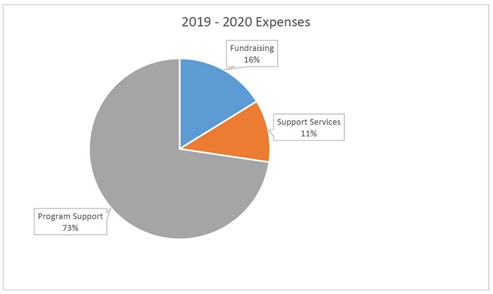 Expense Chart