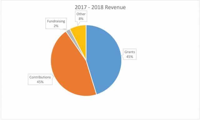 2017-18 Revenue